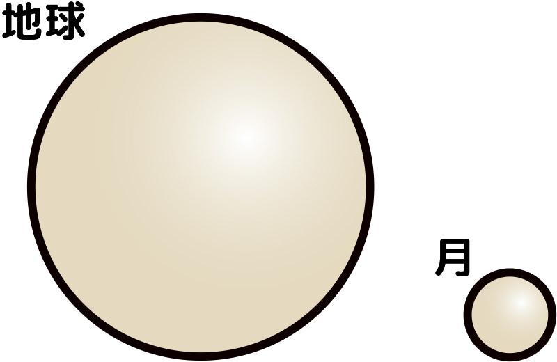 地球と月の大きさをくらべよう