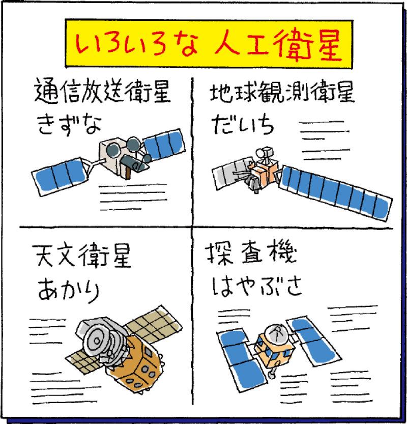 いろいろな<ruby><rb>人工</rb><rp>(</rp><rt>じんこう</rt><rp>)</rp></ruby><ruby><rb>衛星</rb><rp>(</rp><rt>えいせい</rt><rp>)</rp></ruby>