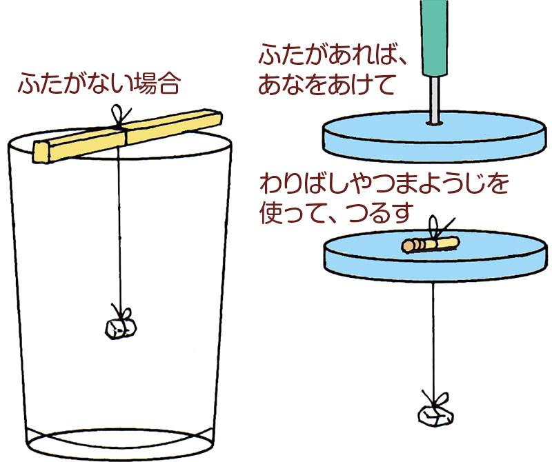<ruby><rb>実験</rb><rp>(</rp><rt>じっけん</rt><rp>)</rp></ruby><ruby><rb>方法</rb><rp>(</rp><rt>ほうほう</rt><rp>)</rp></ruby>