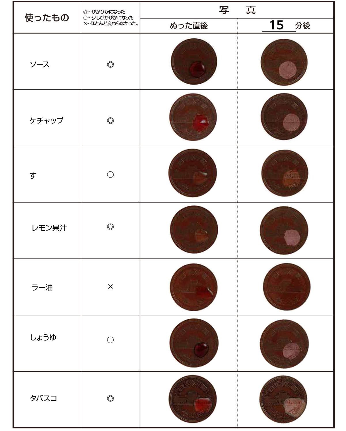 それぞれの調味料などで、茶色くくすんだ10 円玉がどう変わったか表にまとめる