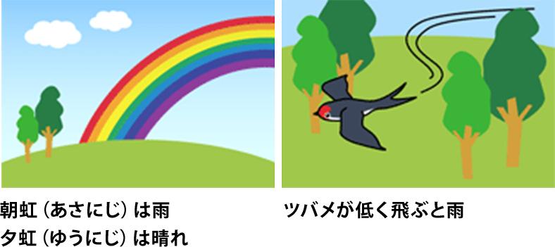 朝虹(あさにじ)は雨、夕虹(ゆうにじ)は晴れ/ツバメが低く飛ぶと雨