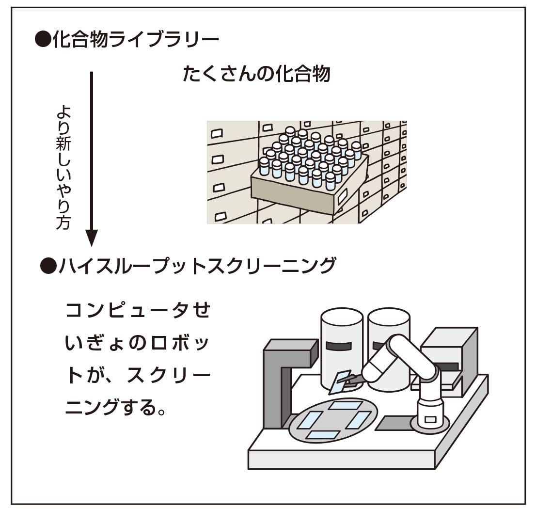 化合物ライブラリー。ハイスループットスクリーニング:コンピュータせいぎょのロボットが、スクリーニングする。