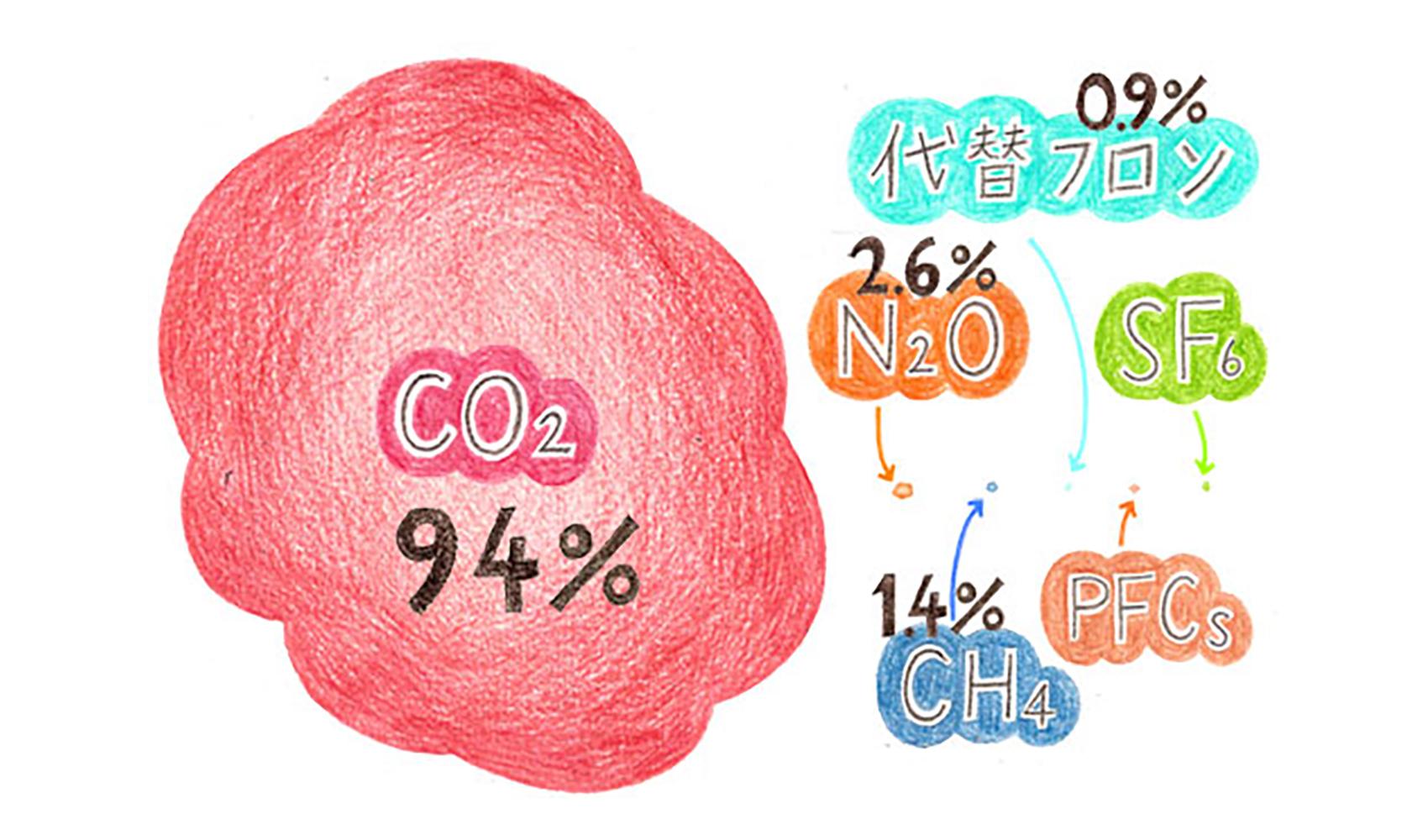 温室効果ガスにはどんなものがありますか?