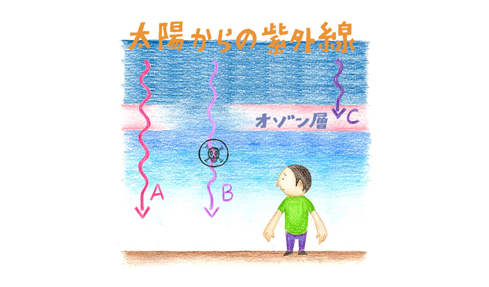 紫外線には有害なものと無害なものがあるのですか?