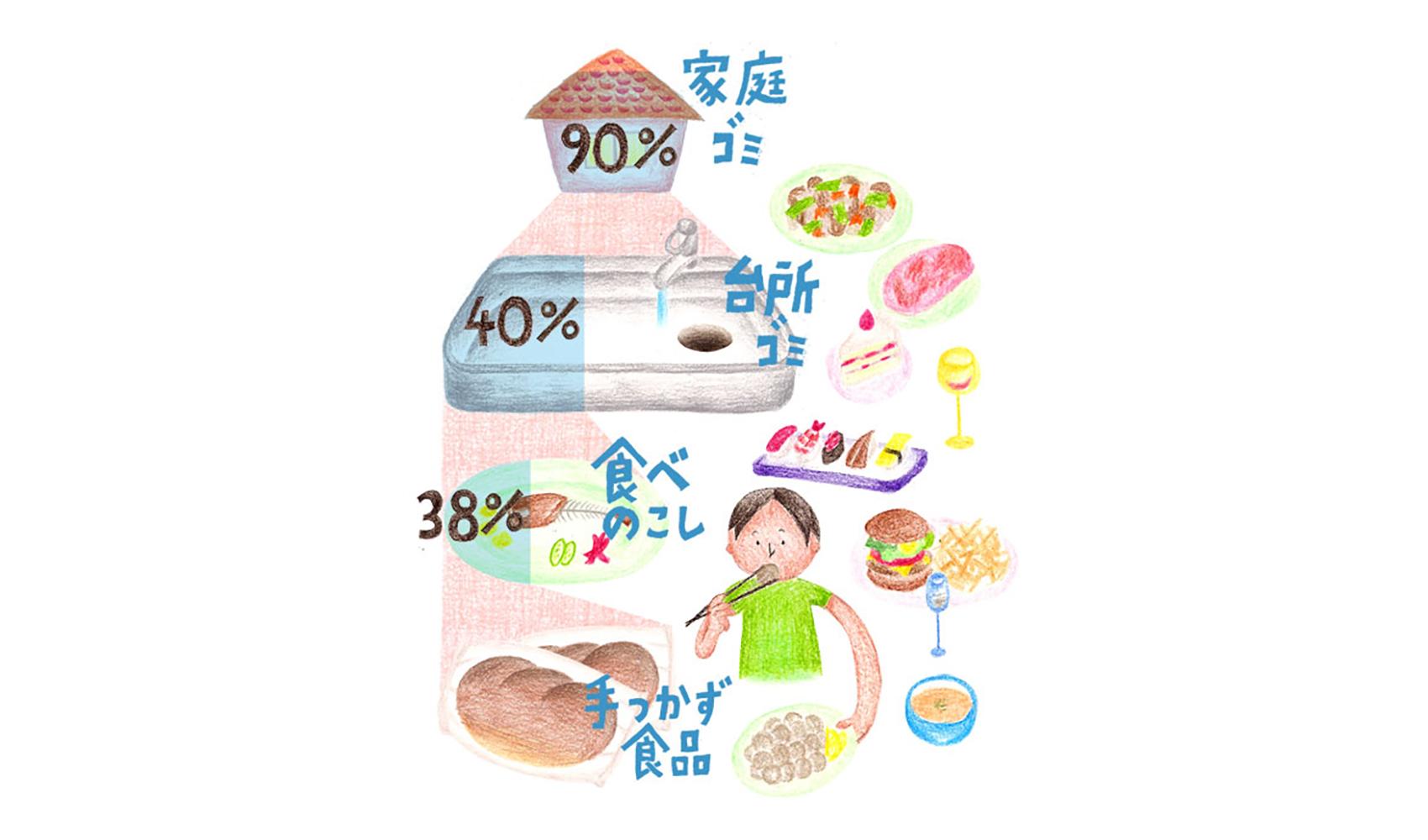 家庭から出るゴミでいちばん多いのは、何ですか?
