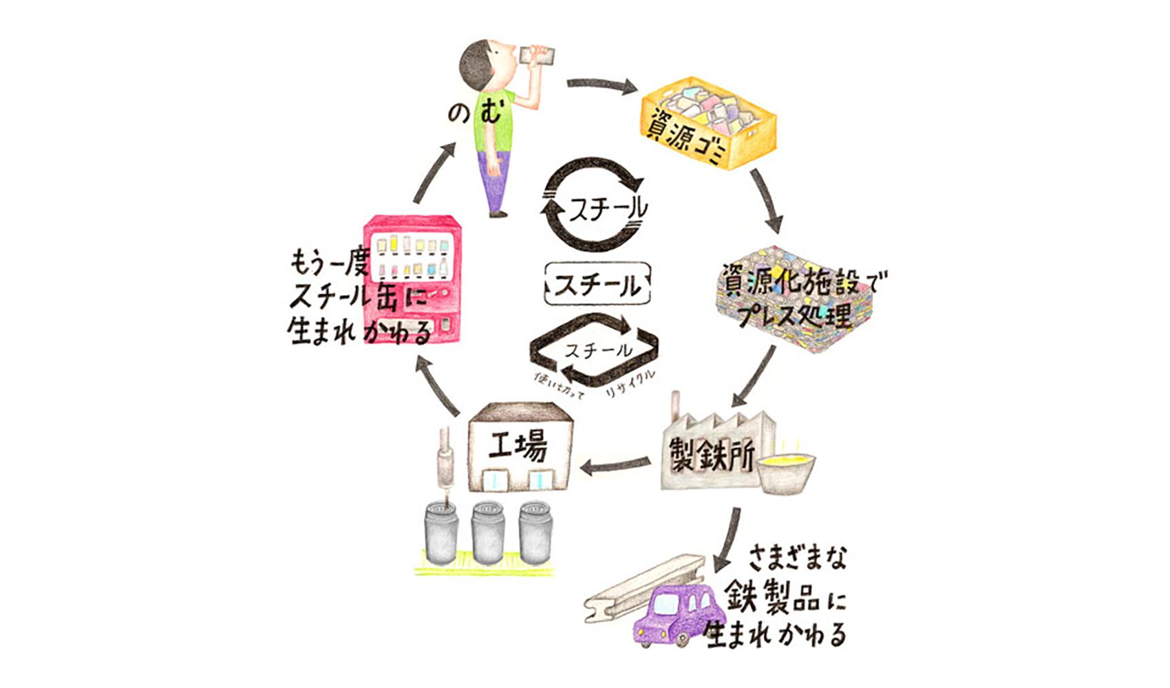 スチール缶はリサイクルすると何になりますか? アルミ缶のようにとかしてリサイクルするのですか?