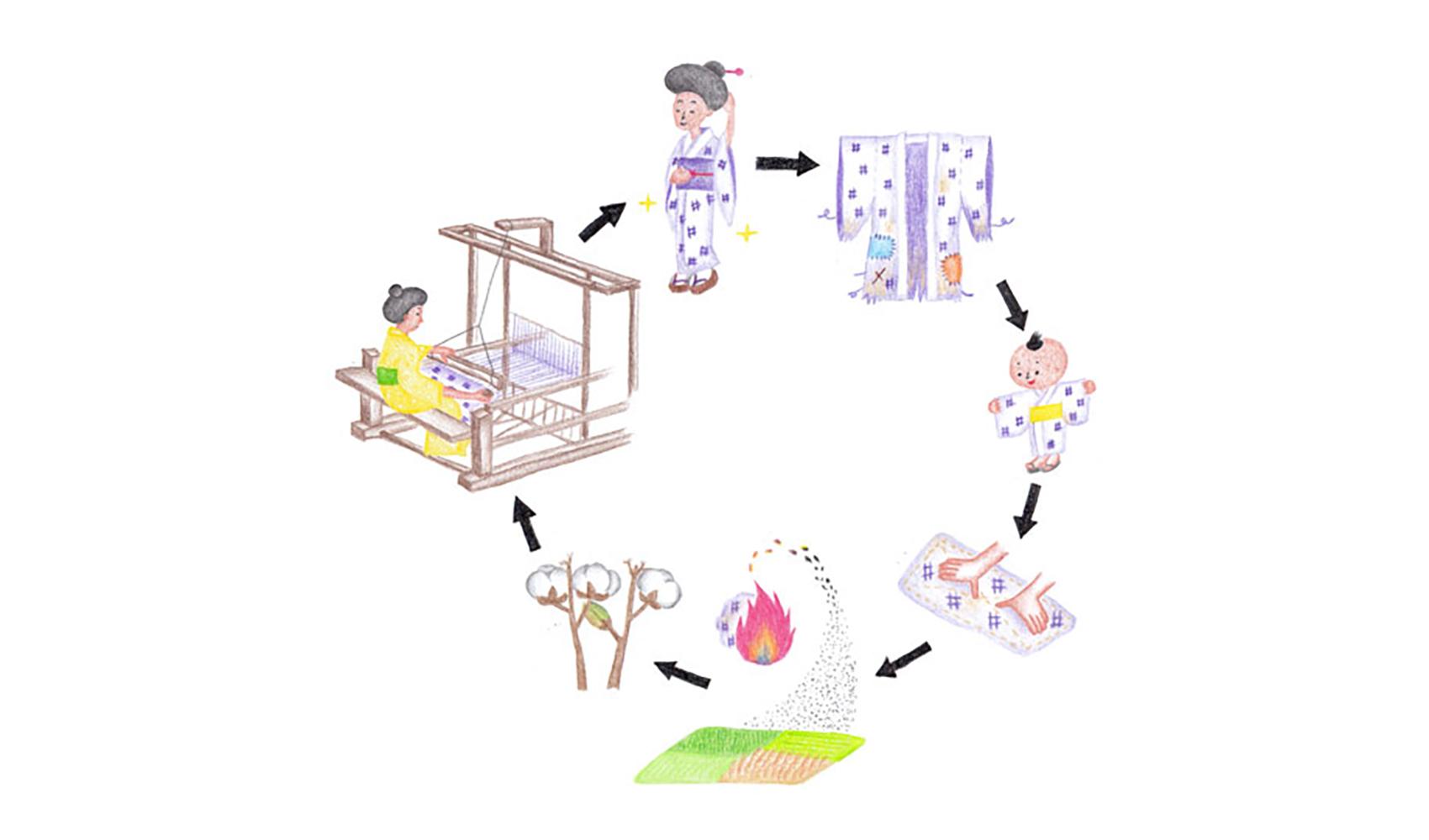 江戸時代にもゴミリサイクルなどの考えはあったそうですが、実際に行われていたのですか?