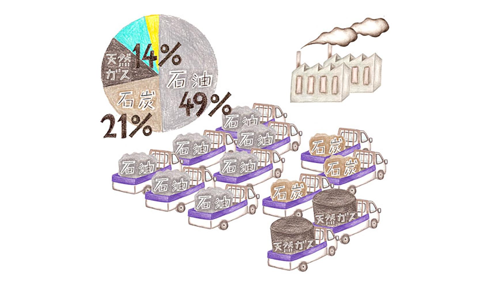 石油や石炭などのエネルギーの中で、日本でいちばん多く使われているのは何ですか?