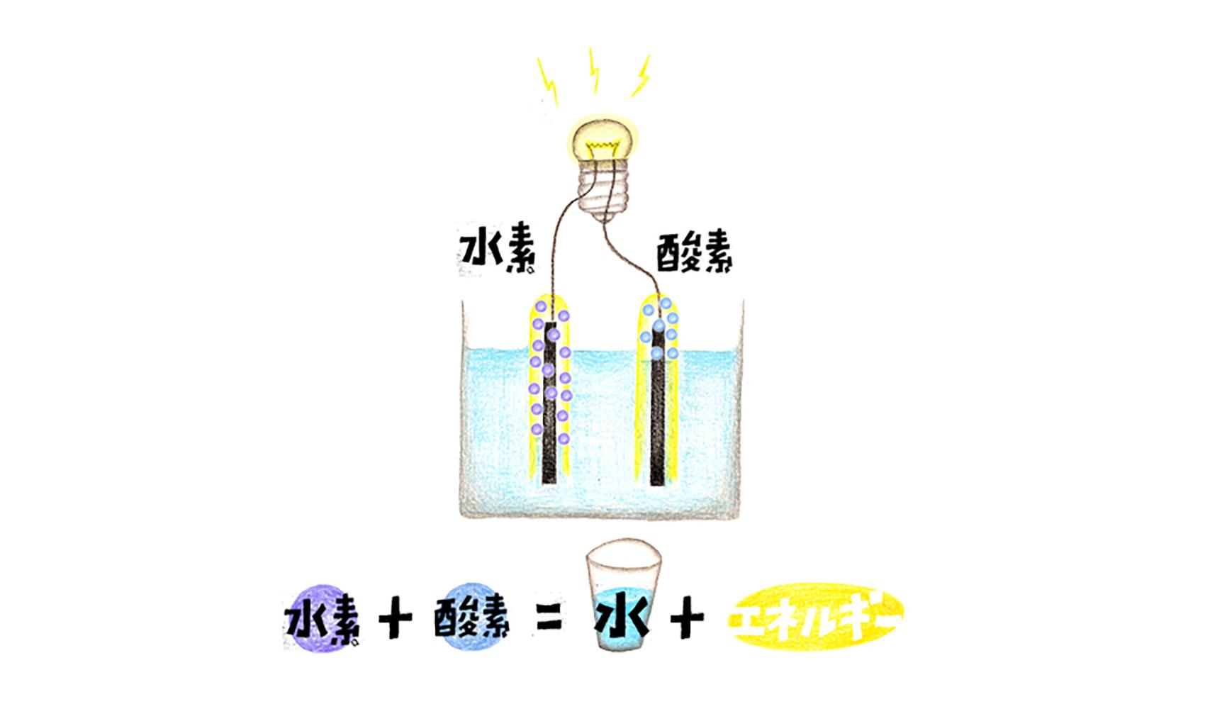 燃料電池とはどんな電池ですか?
