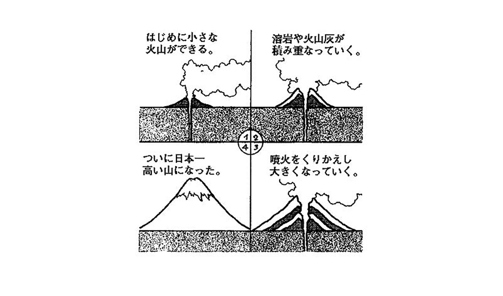 富士山はどうしてできたの