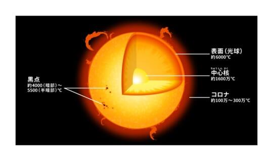 太陽の温度は何度くらいなの?