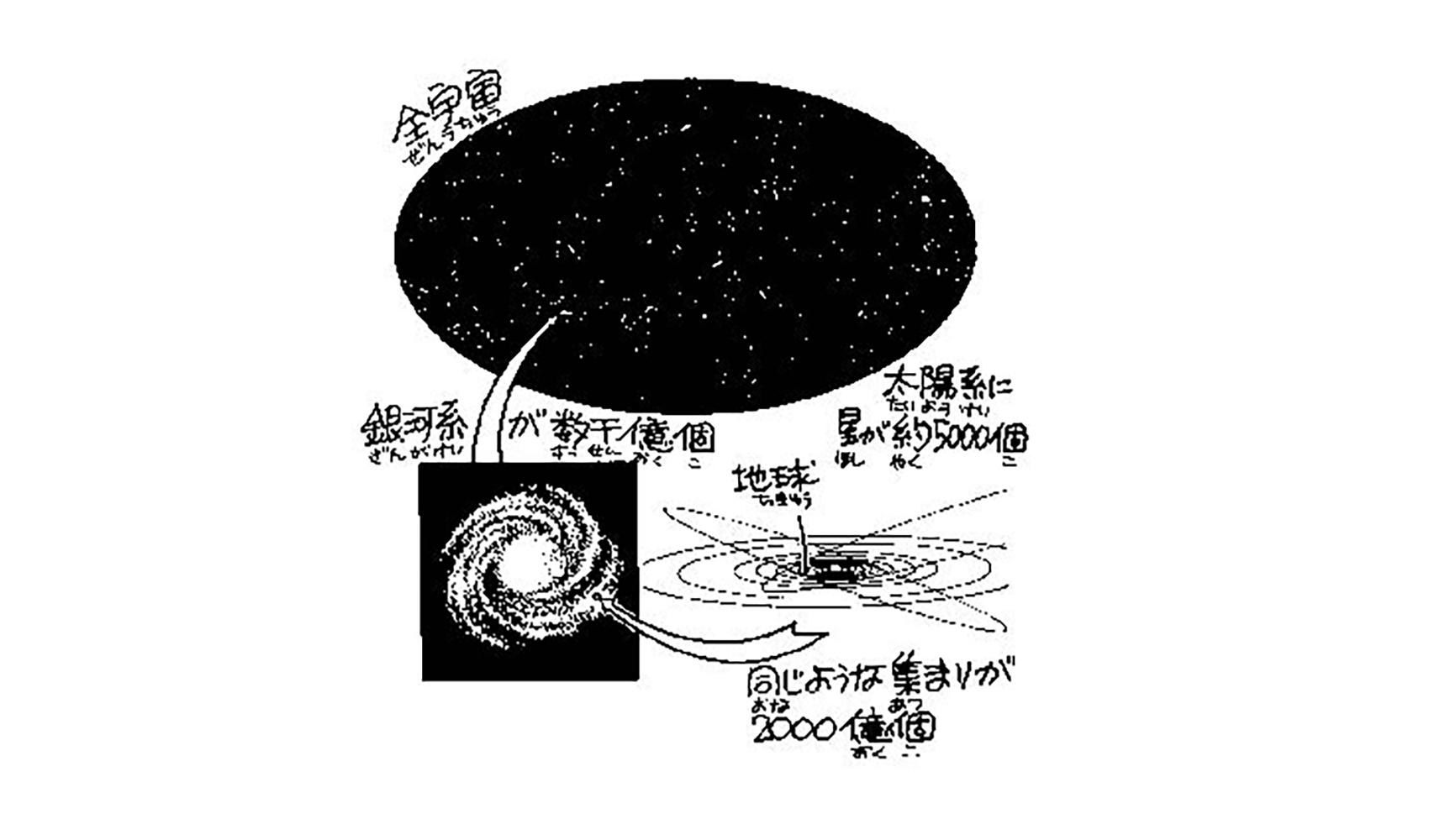 宇宙に星はいくつあるの