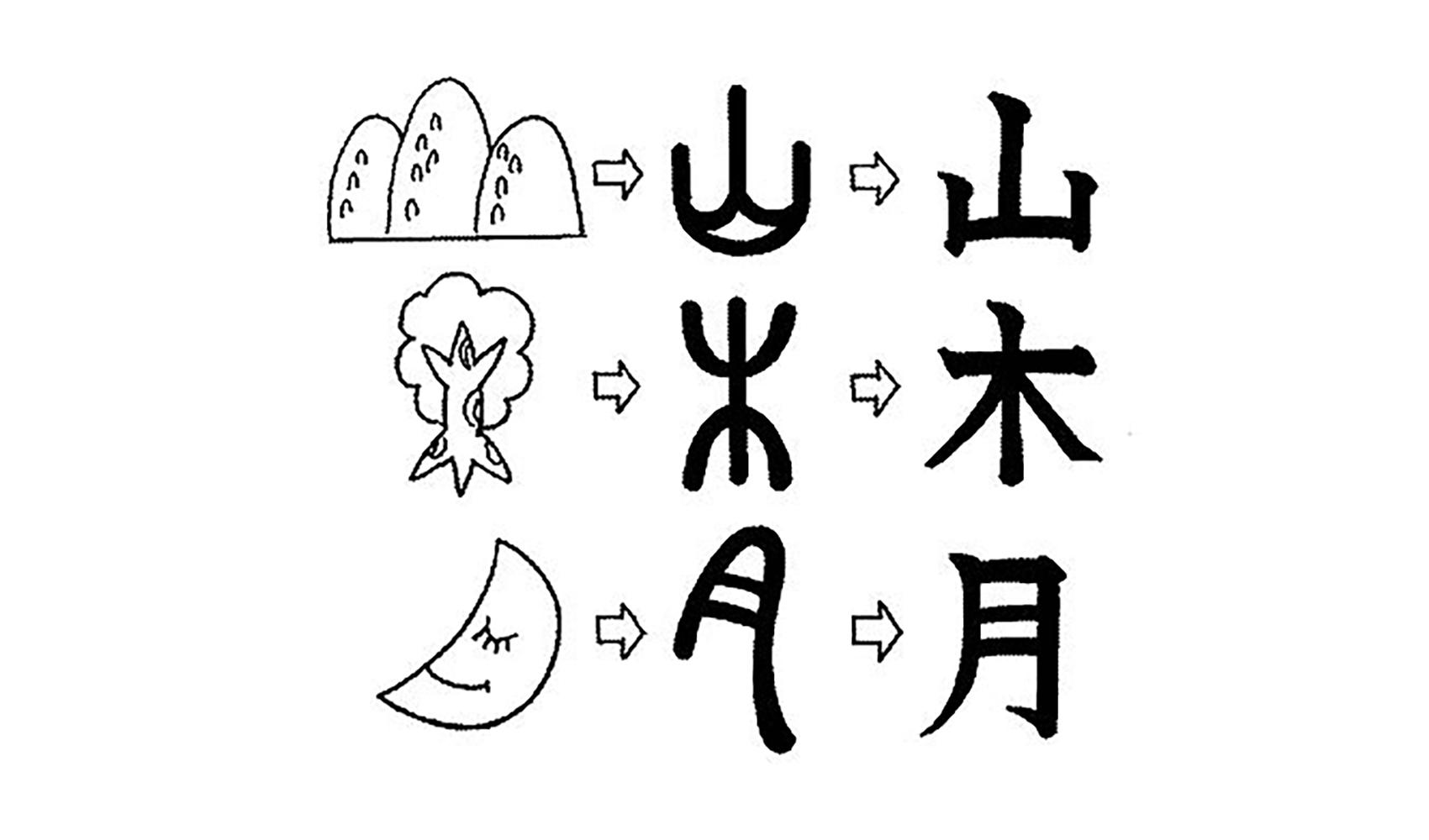 漢字はどうしてできたの、だれがつくったの