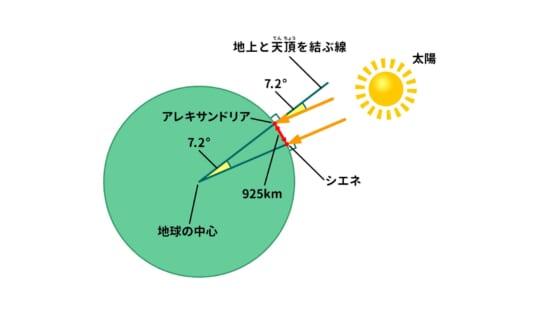 地球1周の長さは?